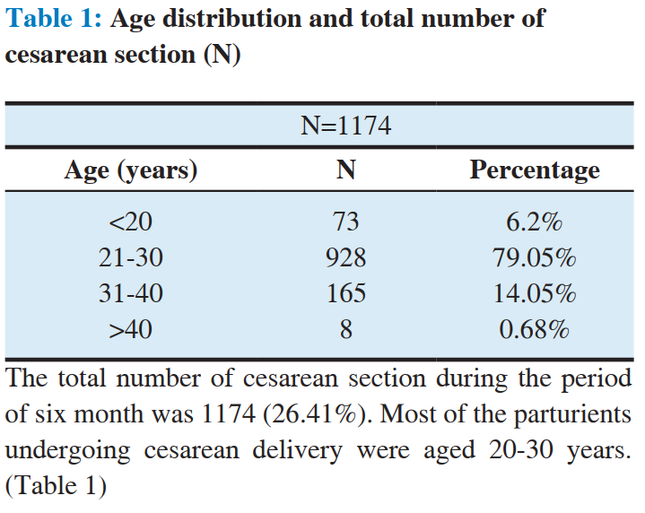 Anesthesia practice in cesarean delivery in tertiary care hospital