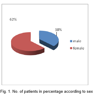 Psychiatric Referral Pattern in a General Hospital