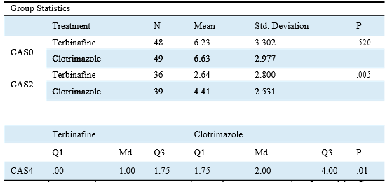 Efficacy of topical terbinafine and clotrimazole in the treatment of dermatophytoses