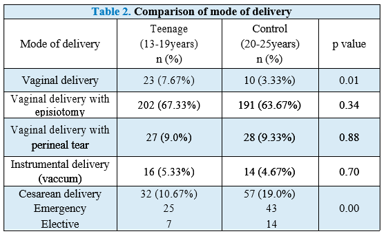 Obstetric Outcomes of Teenage Pregnancies A Hospital-based Study in a Tertiary Care Center