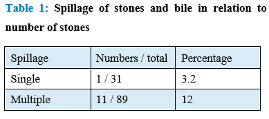 Incidence of Superficial Port Site Infection in Laparoscopic Cholecystectomy in relation to Spilt Stone and Bile Spillage