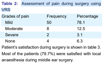 Patient satisfaction in middle ear surgery under monitored anaesthesia care