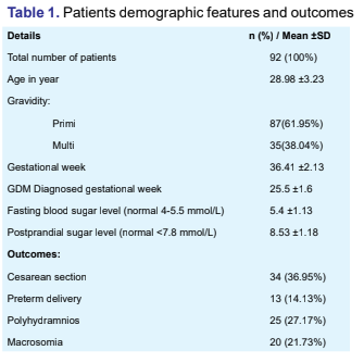 Evaluation of Pregnancy Outcomes in Gestational Diabetes Mellitus