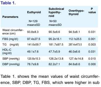 Metabolic Syndrome in Subclinical and Overt Hypothyroidism