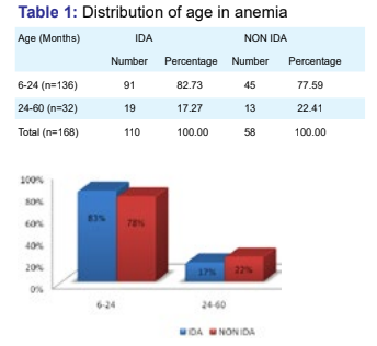Study of Prevalence, Risk Factors and Hematological Parameters in Children