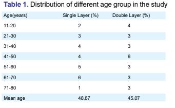 Comparative Study of Single Layer Versus Double layer Intestinal Anastomosis
