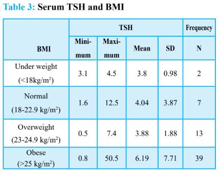 serum tsh and bmi